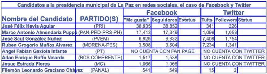 4 face La Paz